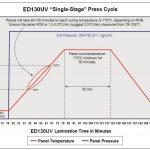 ED130UV Press Cycle
